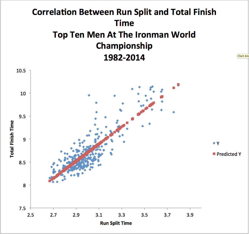 Run split vs total time correlation