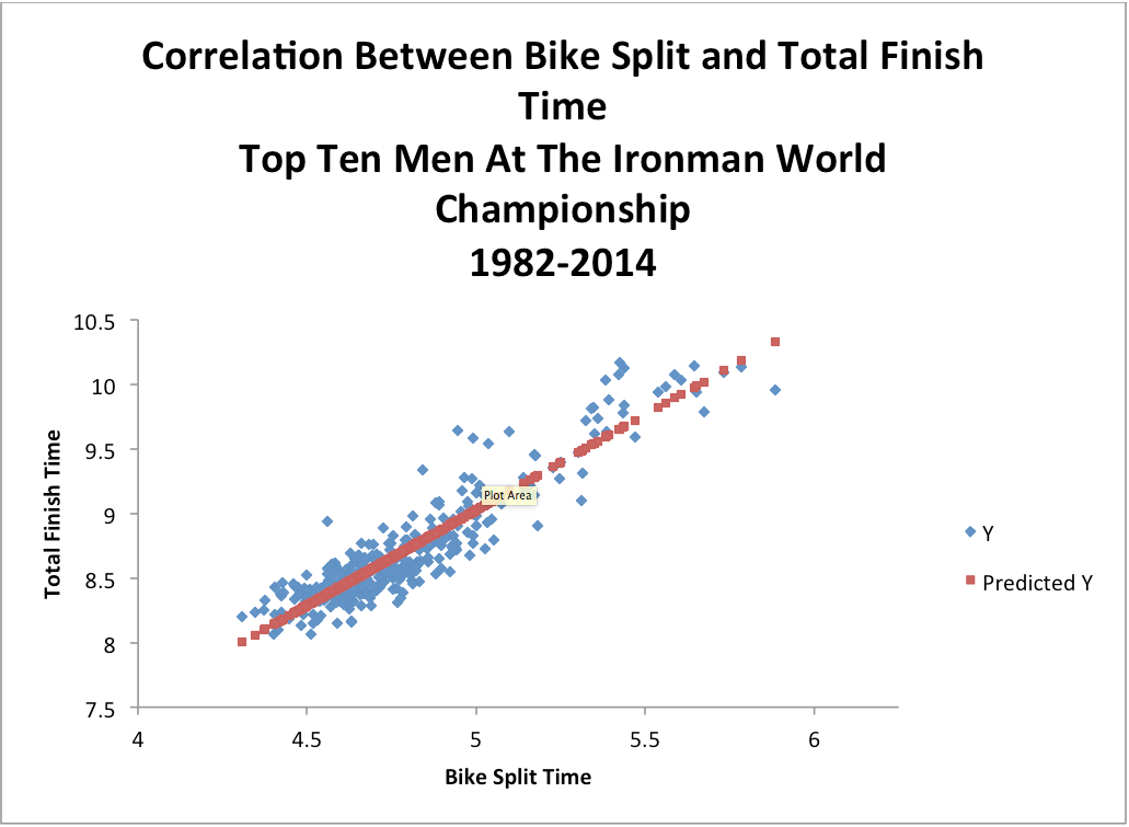 Bike split vs total time correlation