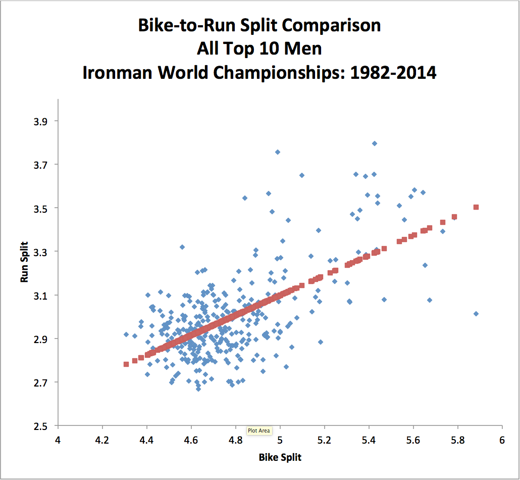 Bike/run split comparison